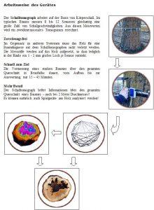 Vorgehensweise Schalltomographie